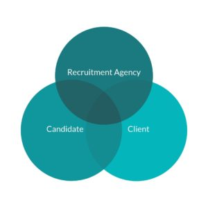 Our Professional History with Recruitment Agencies | NOVA Smart