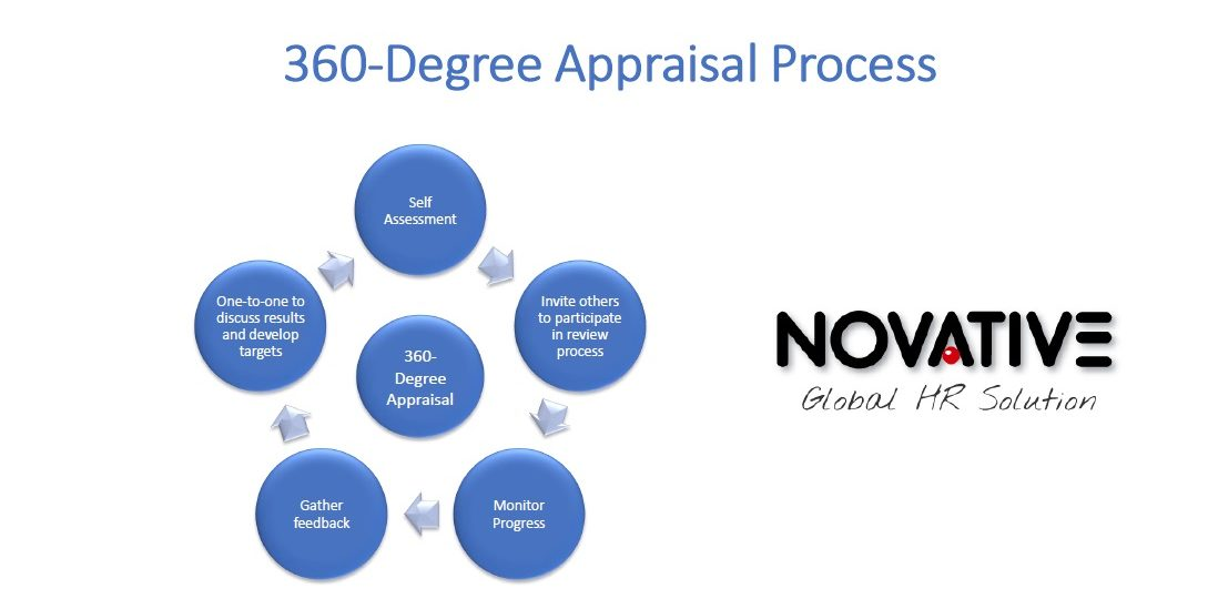 360 Degree Appraisals: Keeping Up With Employee Satisfaction